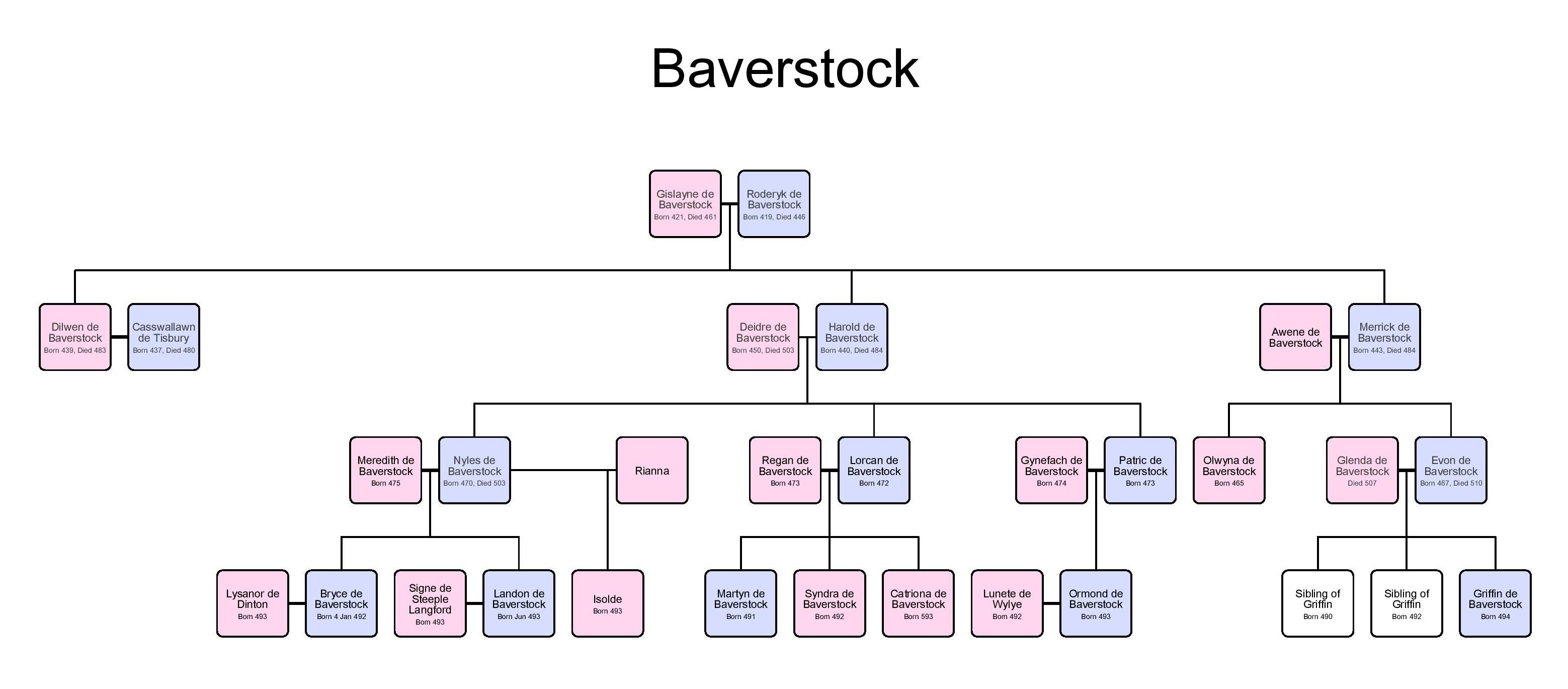 Baverstock_familytree(1).jpg